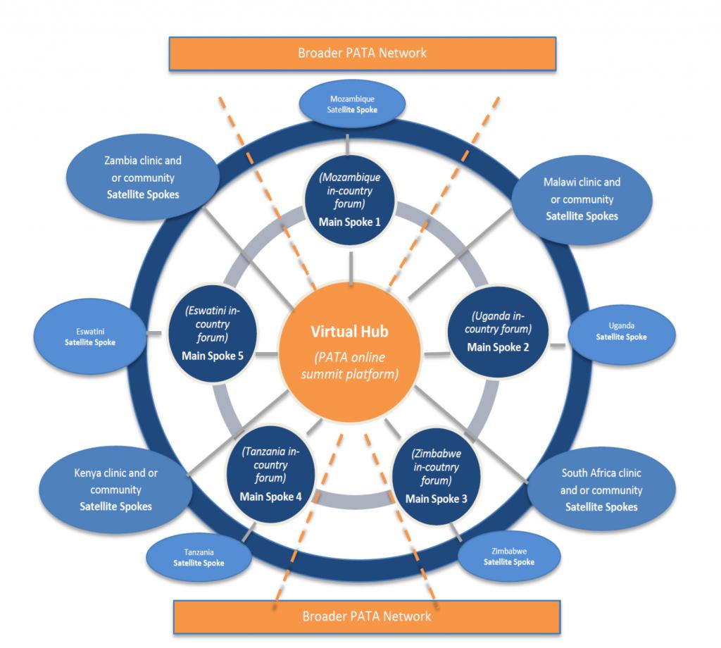 pata-2020-summit-africa-hib-spoke-model